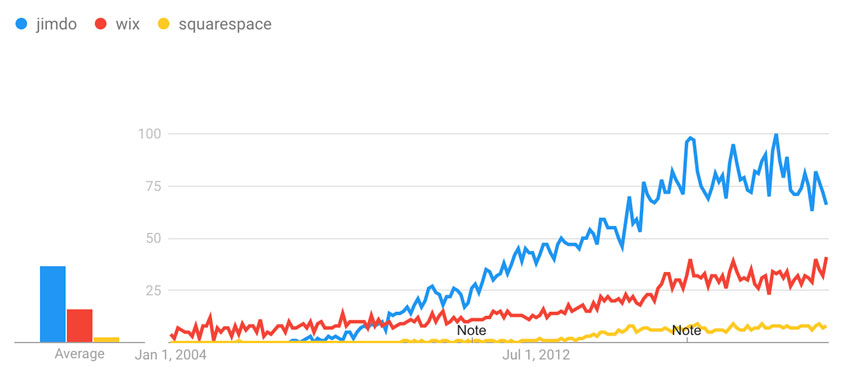 wix jimdo squarespace trends