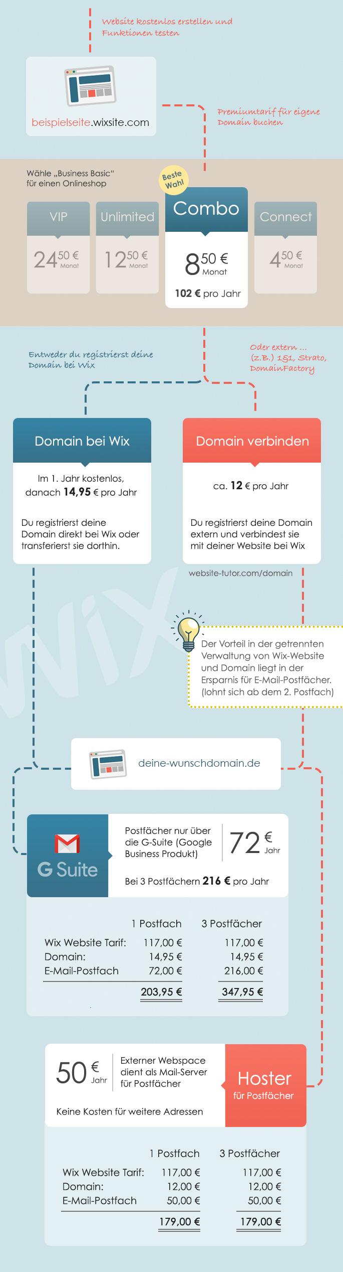 Wix Kosten und Preise